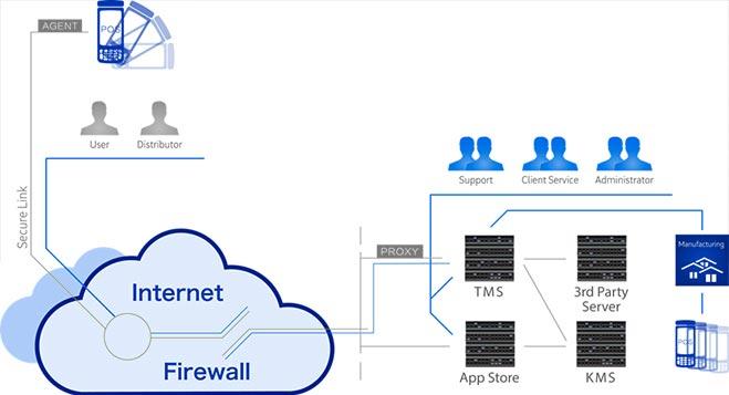 wizarpos-smart-terminal-management